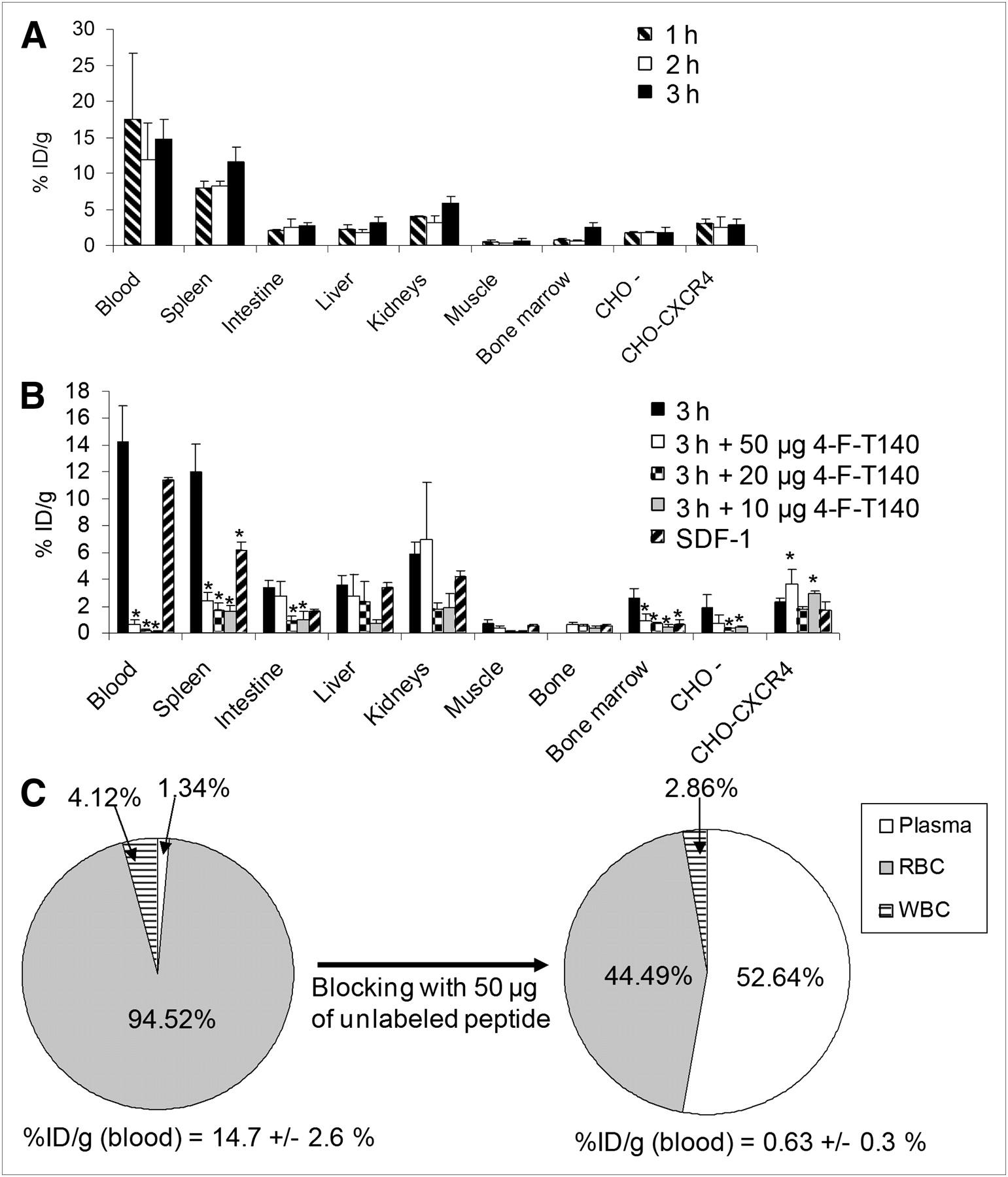 (PDF) CXCR4 expression in glioblastoma tissue and the