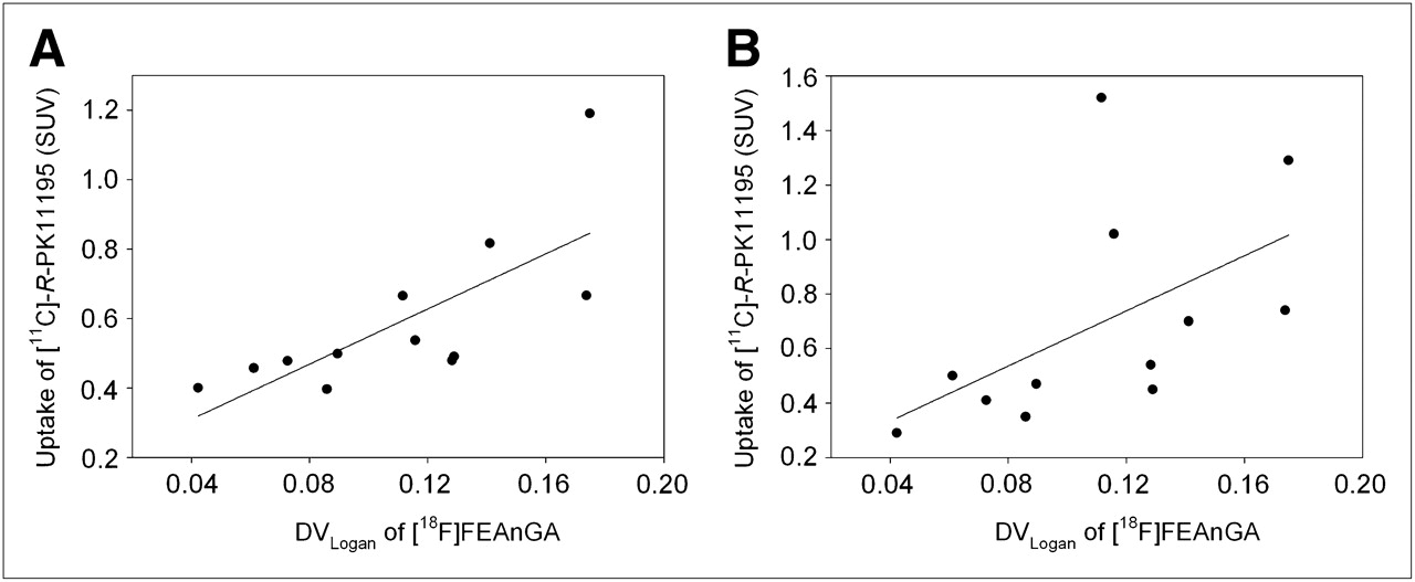 18F-FEAnGA for PET of β-Glucuronidase Activity in Neuroinflammation