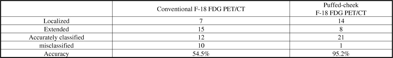 Puffed-cheek F-18 FDG PET/CT on oral cancer patients