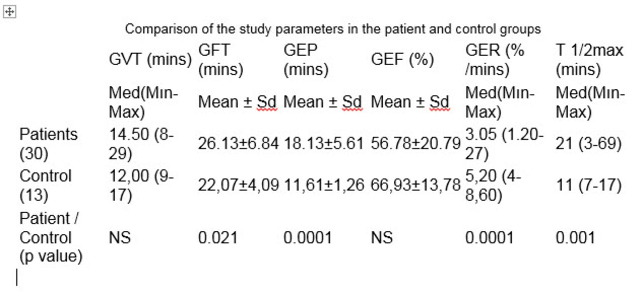 Evaluation Of Gallbladder Function In Patients With Parkinsons