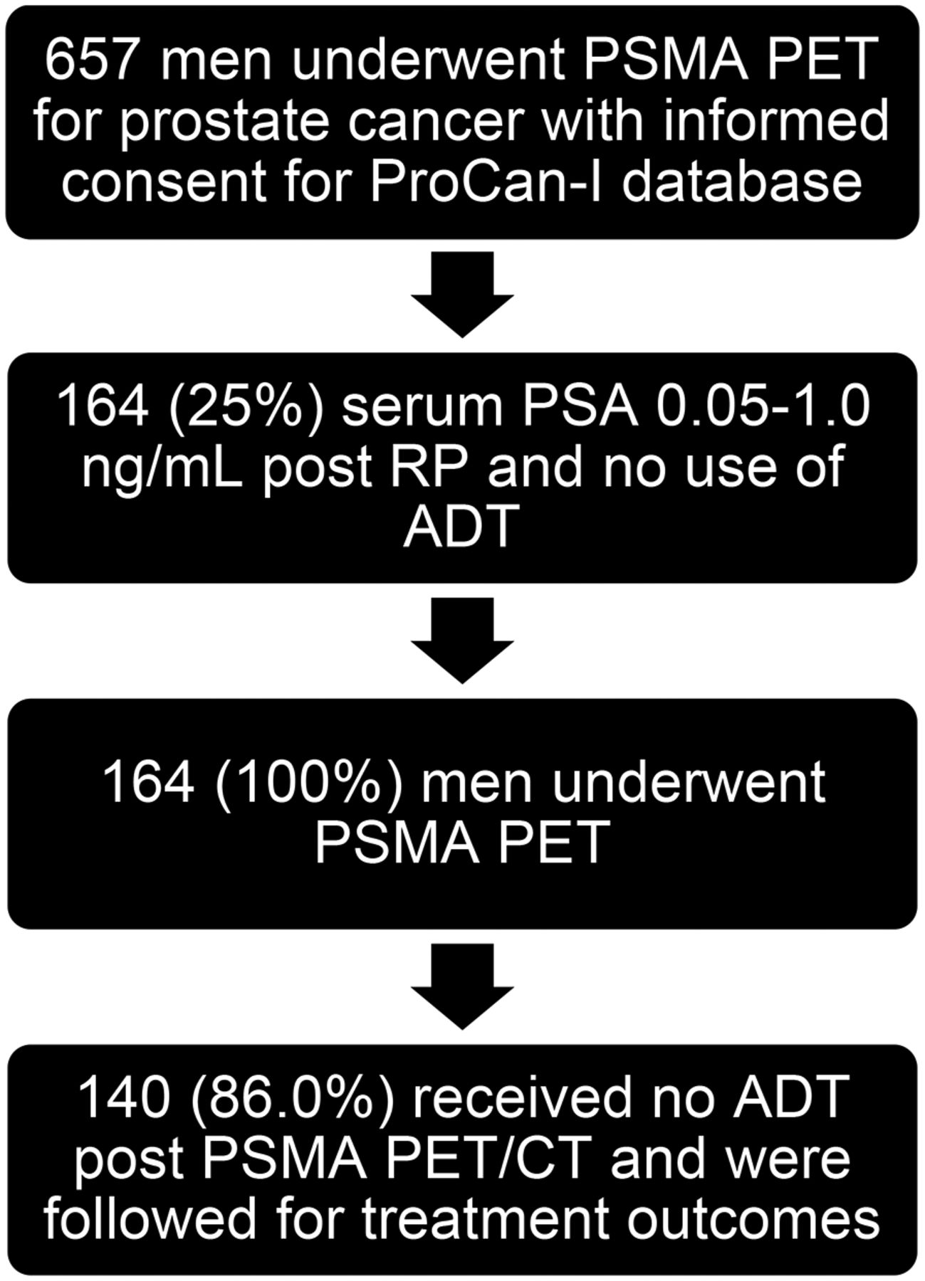 rise in psa after prostatectomy