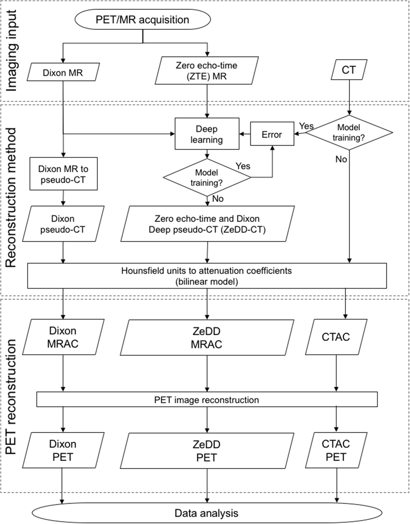 Zero-Echo-Time and Dixon Deep Pseudo-CT (ZeDD CT): Direct Generation
