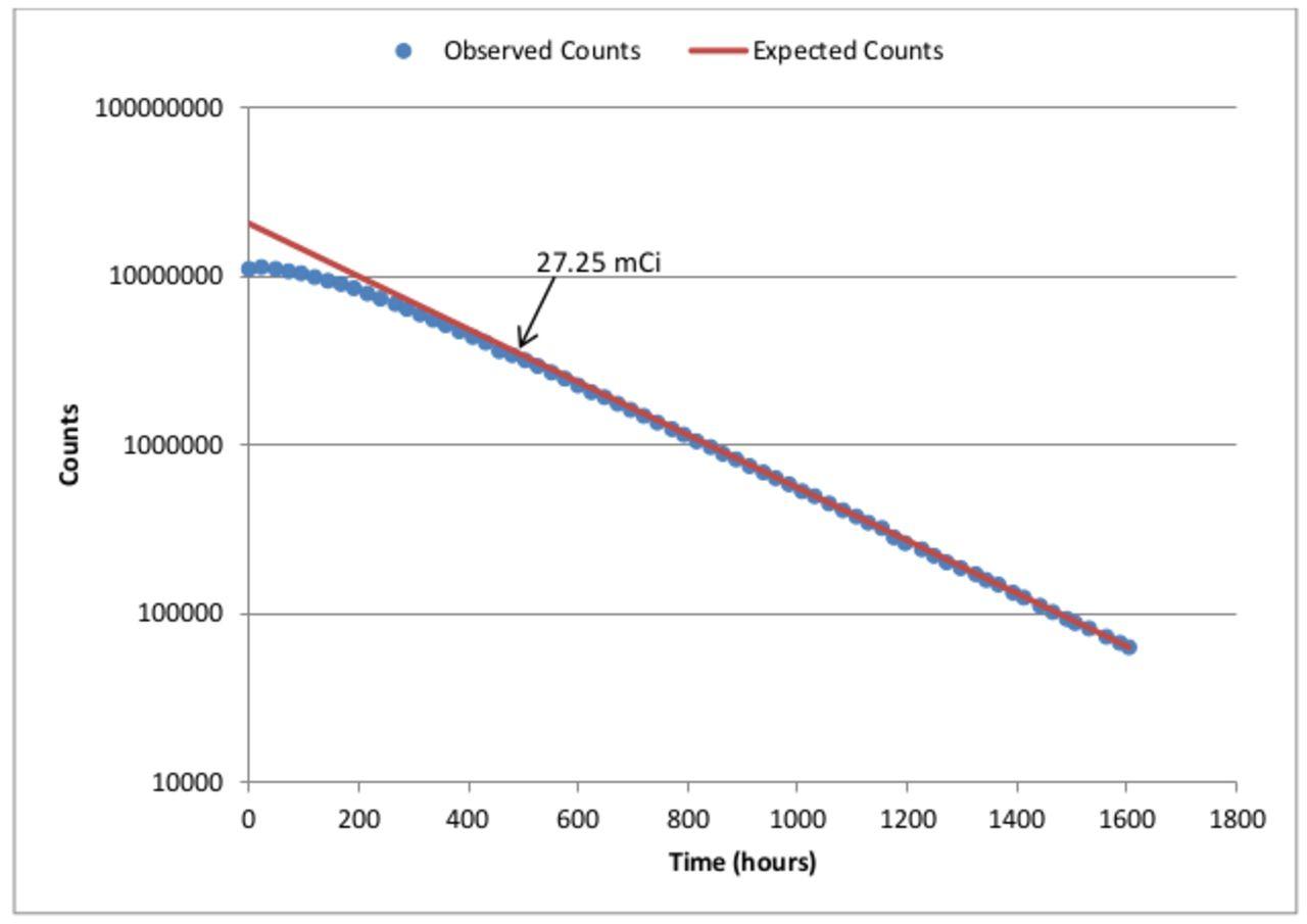 Count loss in a modern gamma camera with Iodine-131 (131I