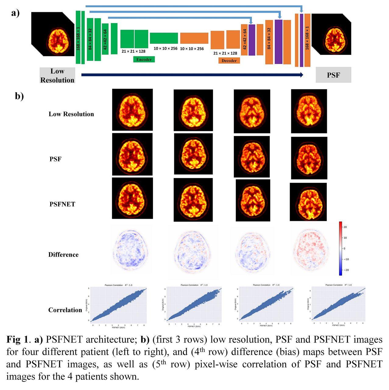 PSFNET: ultrafast generation of PSF-modelled-like PET images using
