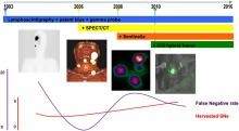 Technologic (R)Evolution Leads to Detection of More Sentinel Nodes in Patients with Melanoma in the Head and Neck Region