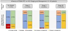 <sup>68</sup>Ga-PSMA-11 PET/CT Improves Tumor Detection and Impacts Management in Patients with Hepatocellular Carcinoma