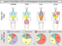 Impact of <sup>68</sup>Ga-PSMA-11 PET on the Management of Recurrent Prostate Cancer in a Prospective Single-Arm Clinical Trial